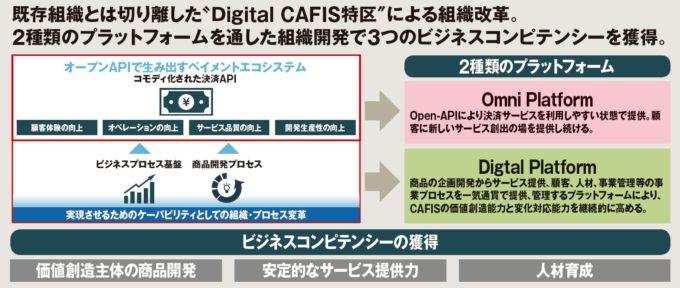 デジタルcafis概念図