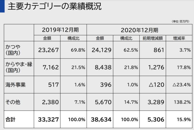 図表 アークランドサービスHDカテゴリー別業績(20年12月期、出典:同社決算説明資料)