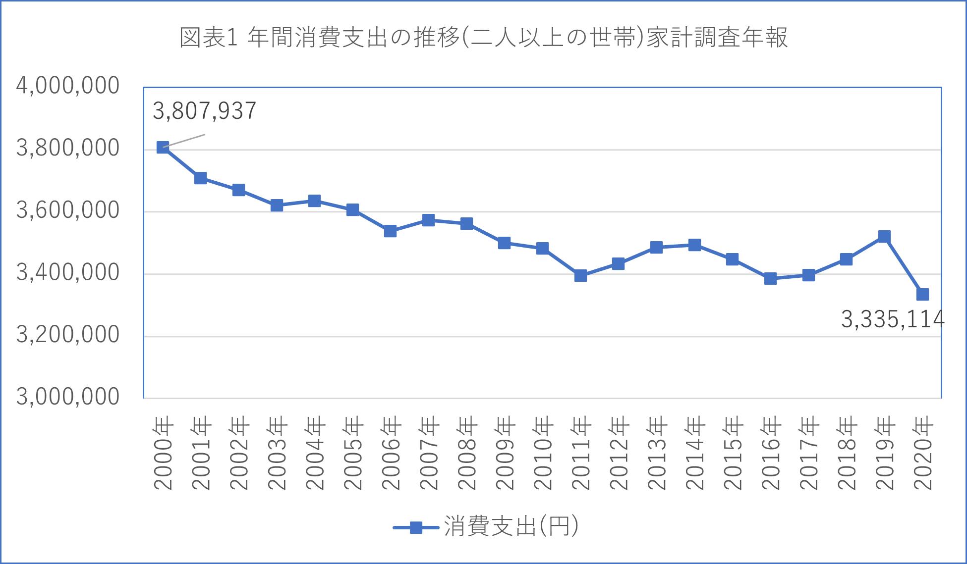 図表1 年間消費支出の推移(二人以上の世帯)家計調査年報