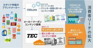 東芝テックとカタリナが業務提携し、レシートとメーカークーポンを同時発行可能に