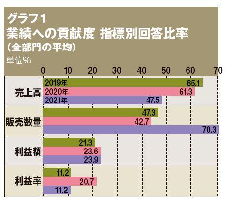 グラフ1 業績への貢献度 指標別回答比率(全部門の平均)