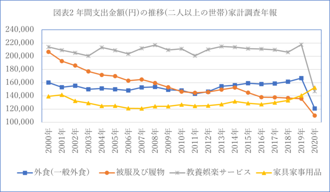 図表2 年間支出金額(円)の推移(二人以上の世帯)家計調査年報 出所:総務省統計局