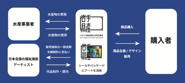 循環型の仕組み