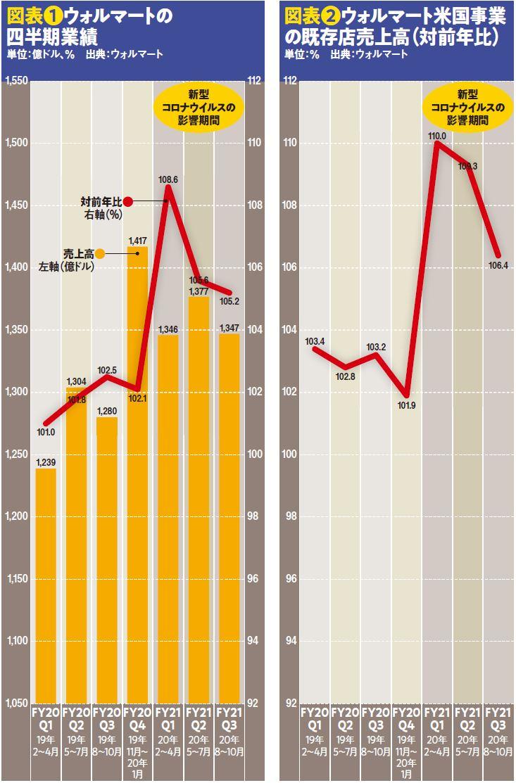 図表❶ウォルマートの四半期業績と図表❷ウォルマート米国事業の既存店売上高(対前年比)