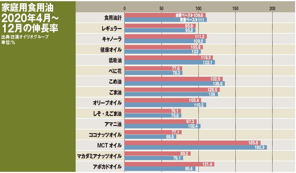 家庭用食用油2020年4月~12月の伸長率
