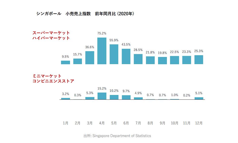 シンガポール 小売売上指数 前年同月比(2020年)
