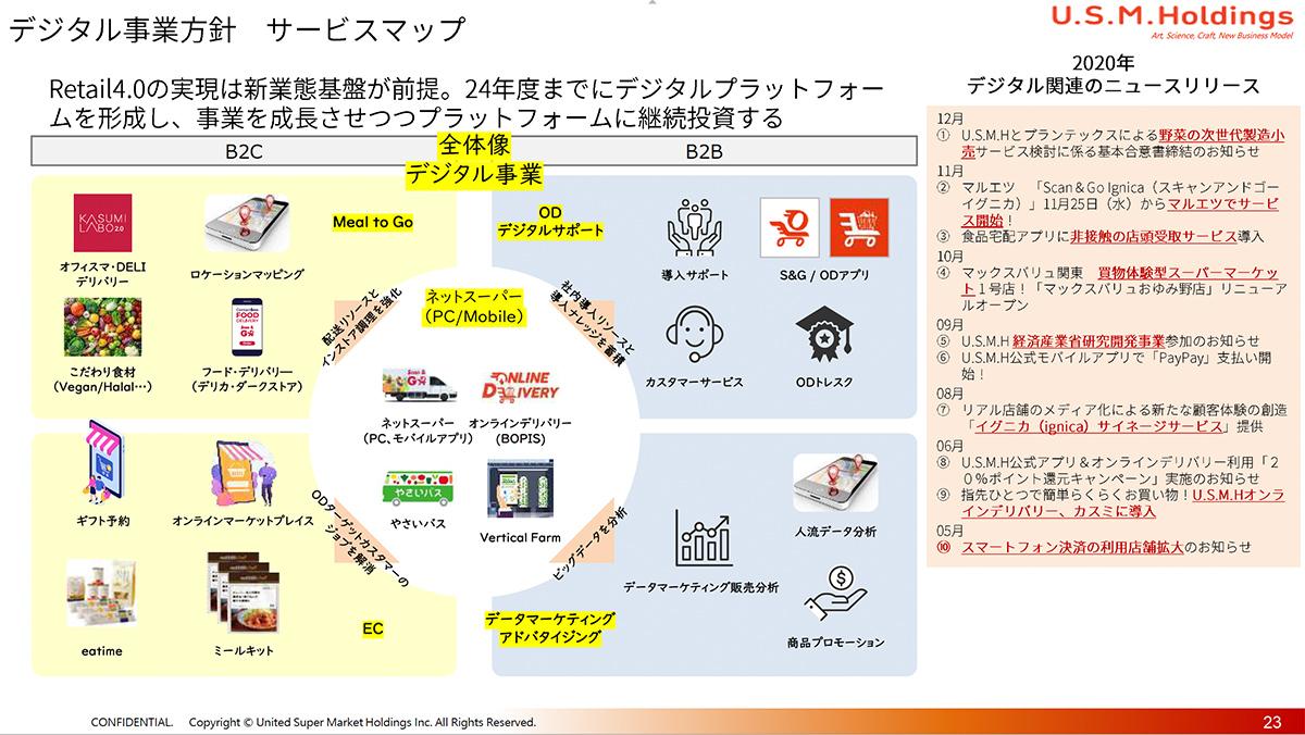 デジタル事業方針 サービスマップ