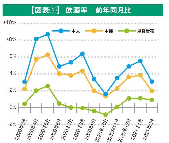 【図表①】 飲酒率 前年同月比