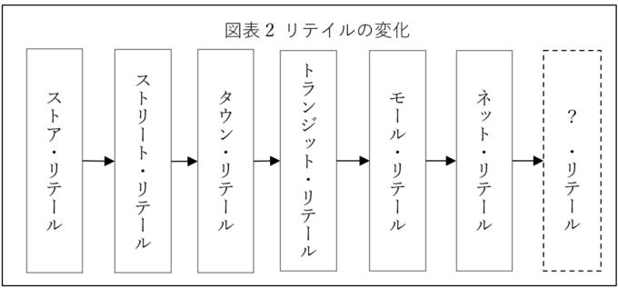 図表2:リテイルの変化