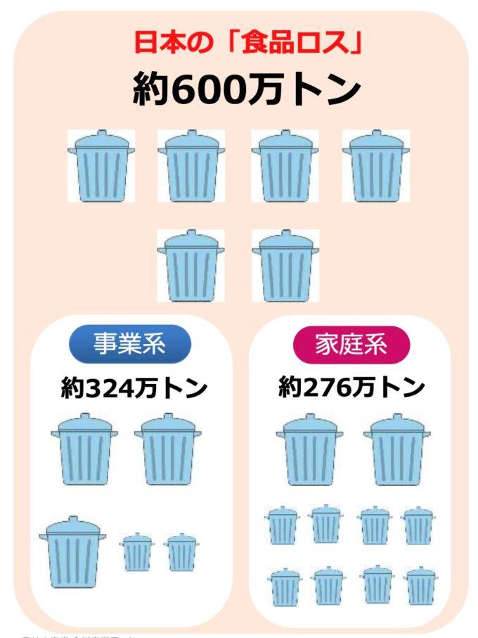 日本の「食品ロス」のチャート