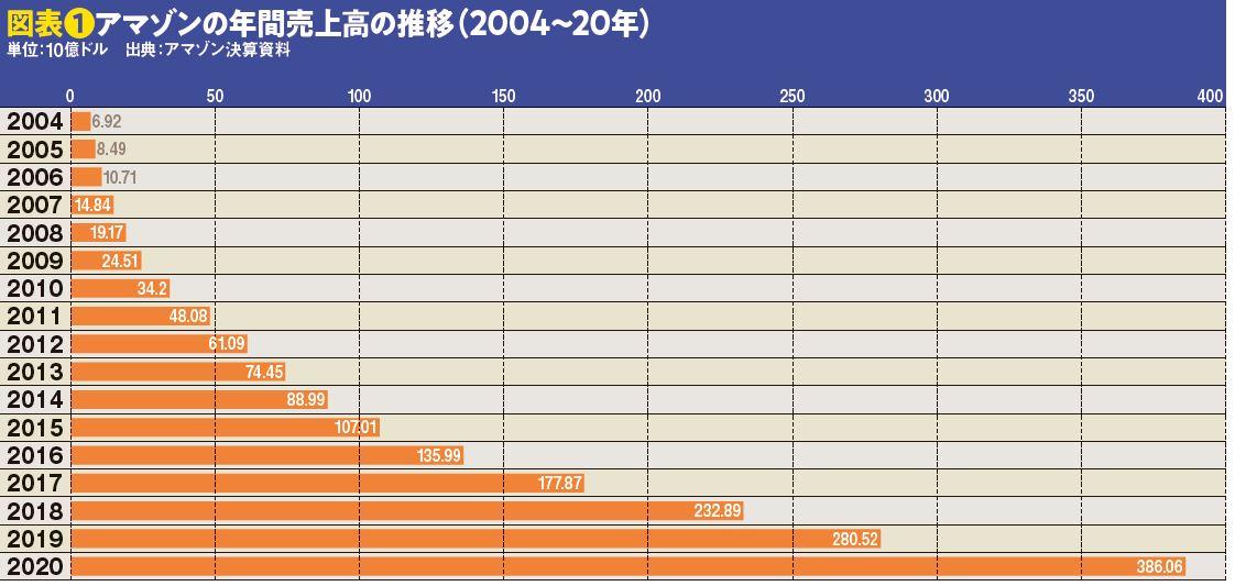 図表❶アマゾンの年間売上高の推移(2004~20年)