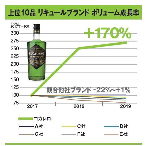 輸入リキュールブランドのボリューム成長率