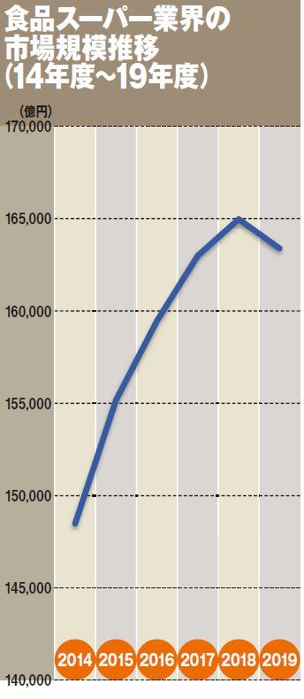 食品スーパー業界の市場規模推移(14年度~19年度)