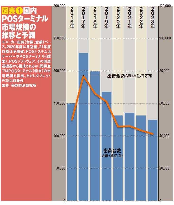 図表❶国内POSターミナル市場規模の推移と予測
