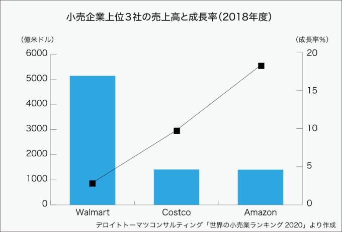 小売企業世界上位3企業の売上高と成長率