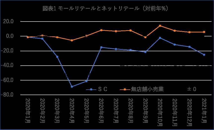 図表1:モールリテイルとネットリテイル(出所:日本SC協会<SC>、商業動態統計<無店舗小売業>)