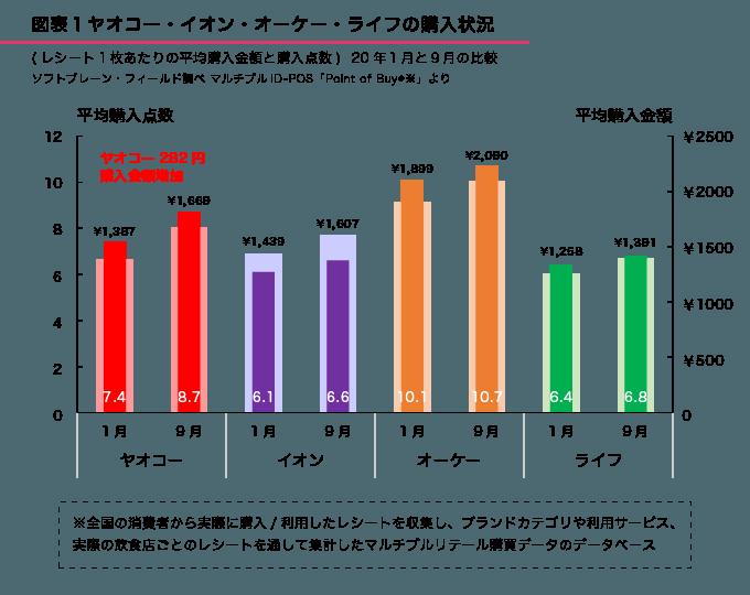 図表1●2020年1月と9月の購入状況(レシート1枚当たりの平均購入点数と金額)
