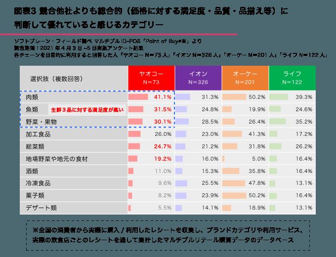 図表3●競合他社よりも総合的に判断して優れていると感じるカテゴリー(品揃え・商品と価格のバランス・鮮度など)
