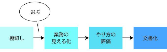 図表1:業務基準書の作成の流れ