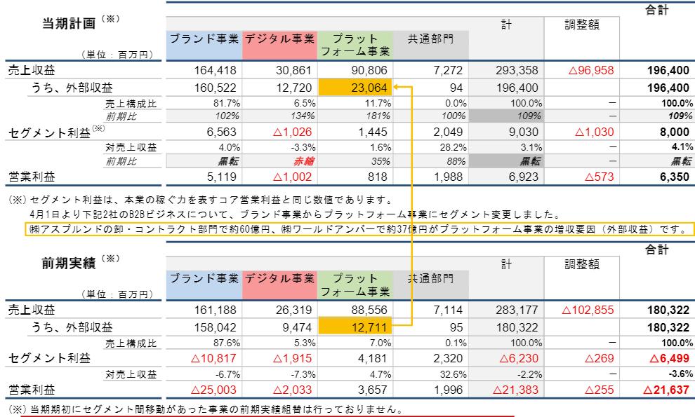 22年3月期の事業セグメント計画(通期):同社決算説明資料より