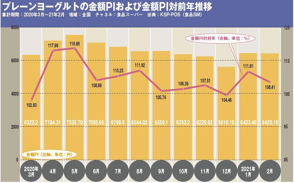 プレーンヨーグルトの金額PIおよび金額PI対前年推移