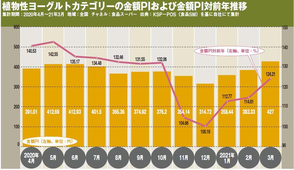 植物性ヨーグルトカテゴリーの金額PIおよび金額PI対前年推移