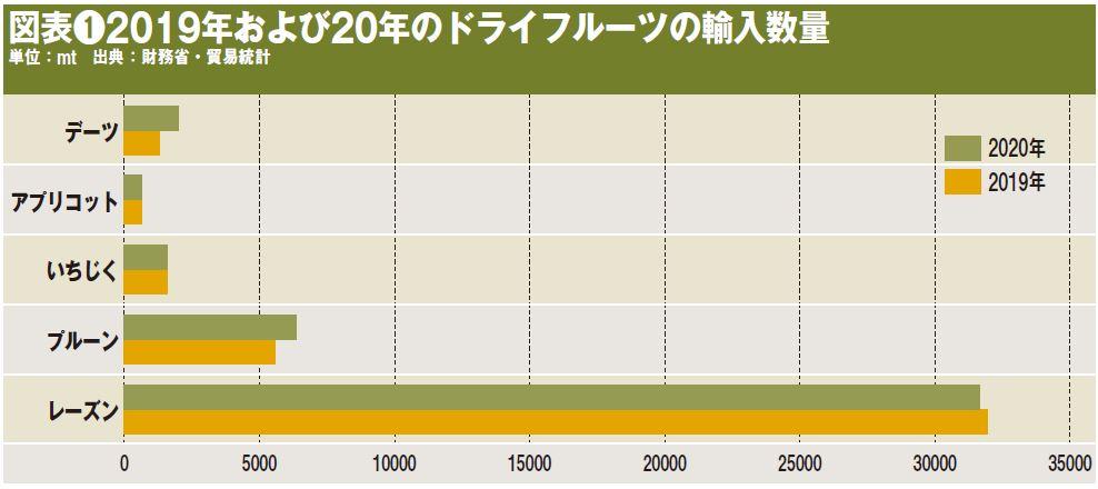 図表❶2019年および20年のドライフルーツの輸入数量