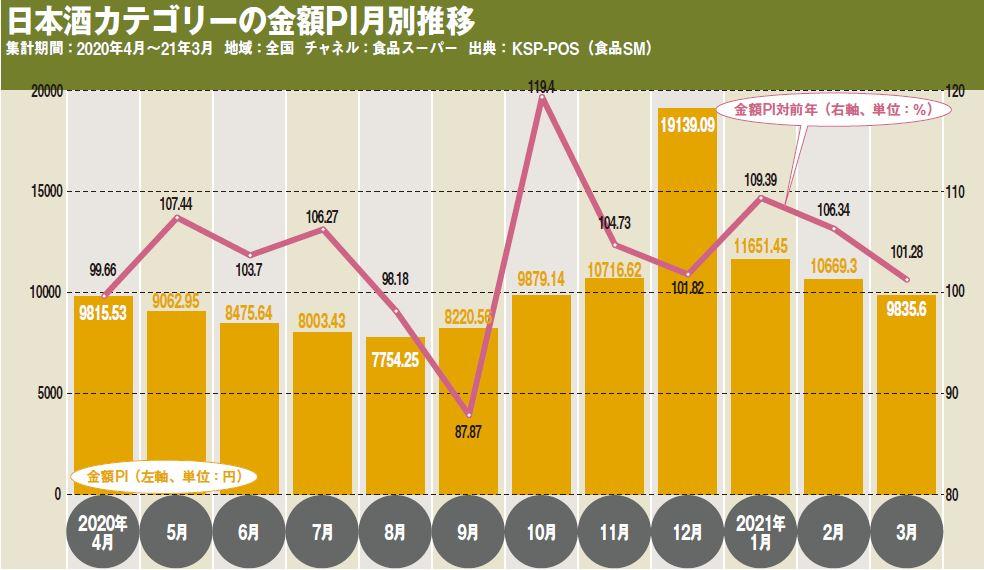 日本酒カテゴリーの金額PI月別推移