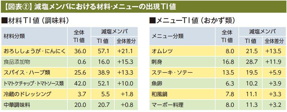 【図表②】減塩メンバにおける材料·メニューの出現TI値