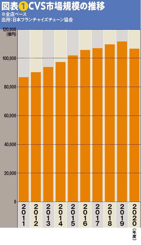 図表❶CVS市場規模の推移