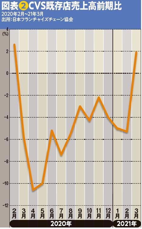 図表❷CVS既存店売上高前期比
