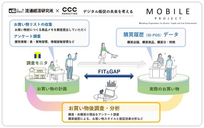 流通経済研究所とCCCマーケティング、マルエツが合同で研究プロジェクトを発足させるデジタル販促のチャート