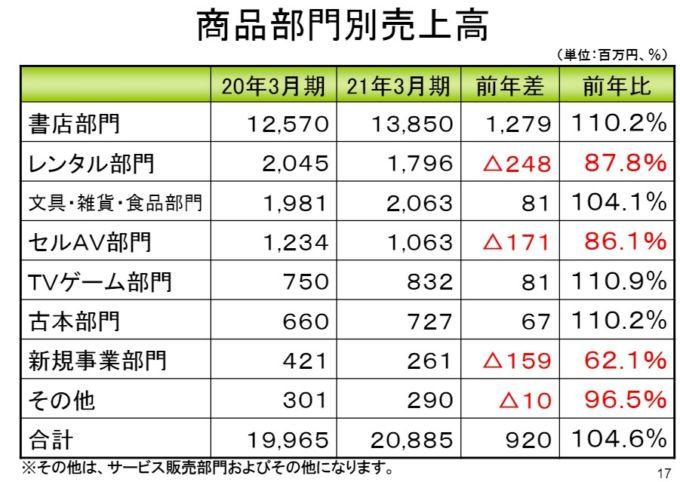 三洋堂ホールディングス商品部門別売上高の推移