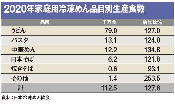 2020年家庭用冷凍めん品目別生産食数