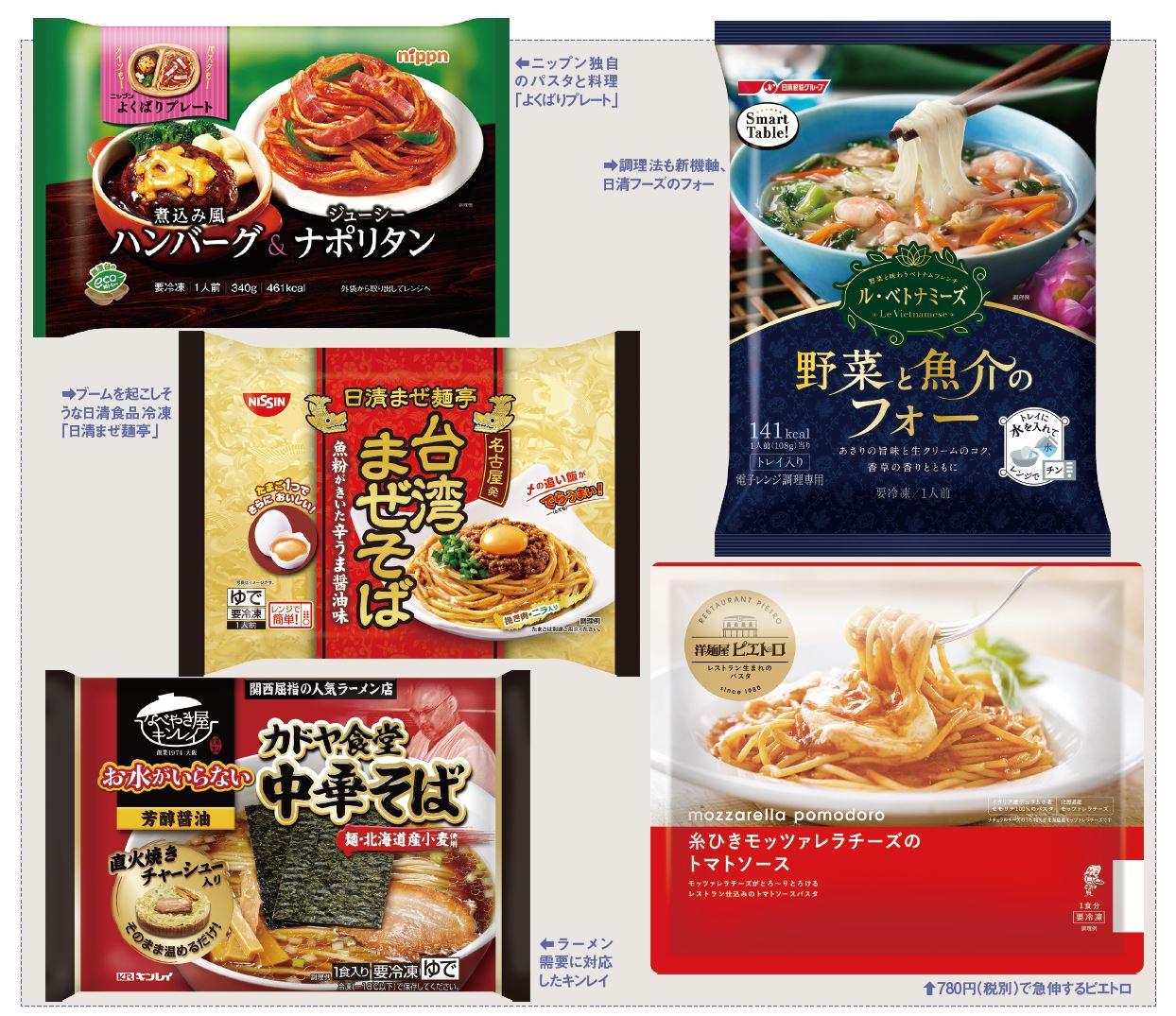 冷凍麺、各メーカーの商品