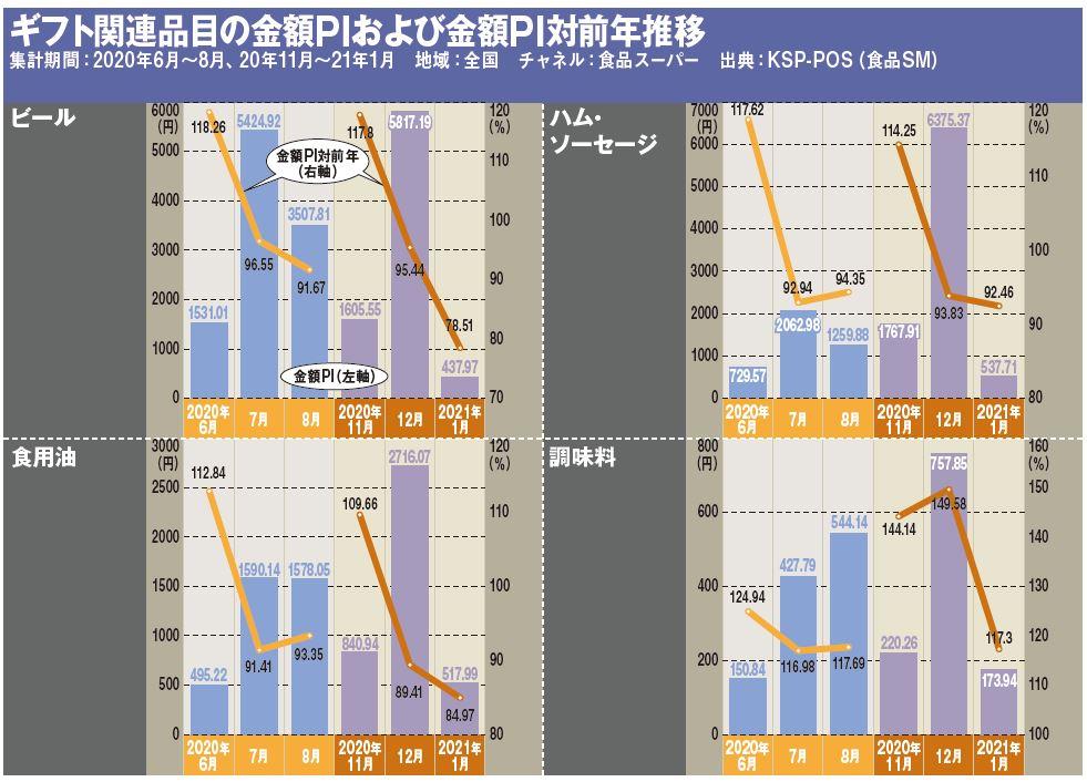 ギフト関連品目の金額PIおよび金額PI対前年推移