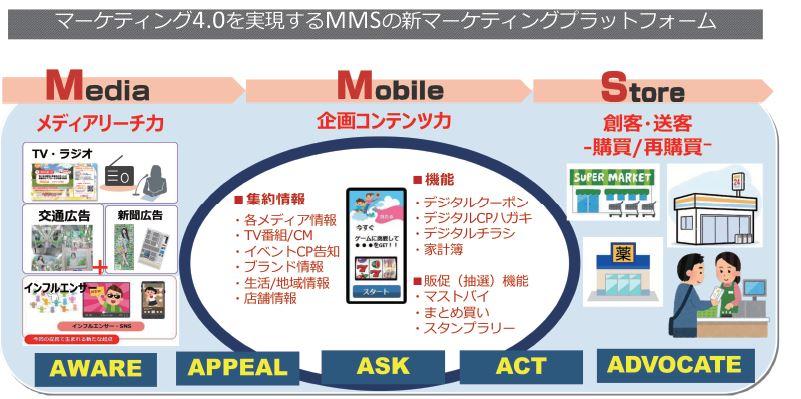 MMSマーケティングが目指す新マーケティングプラットフォーム