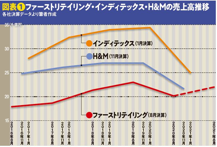 図表❶ファーストリテイリング・インディテックス・H&Mの売上高推移