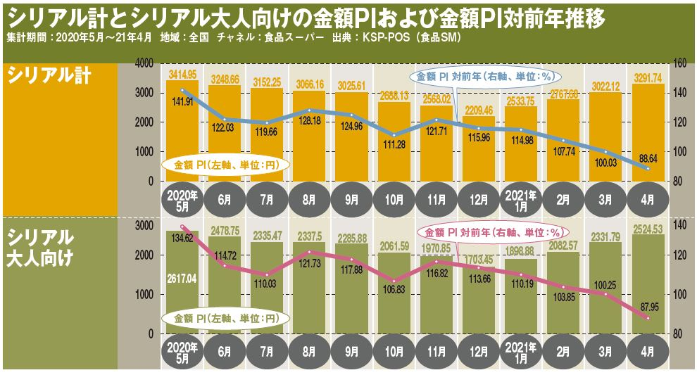 シリアル計とシリアル大人向けの金額PIおよび金額PI対前年推移