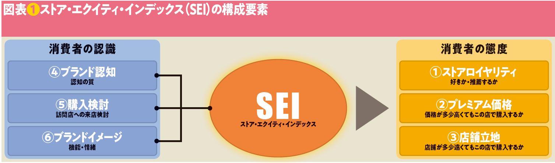 図表❶ストア・エクイティ・インデックス(SEI)の構成要素