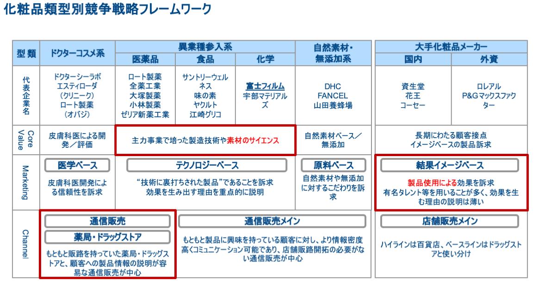 図表3化粧品類型別競争戦略フレームワーク