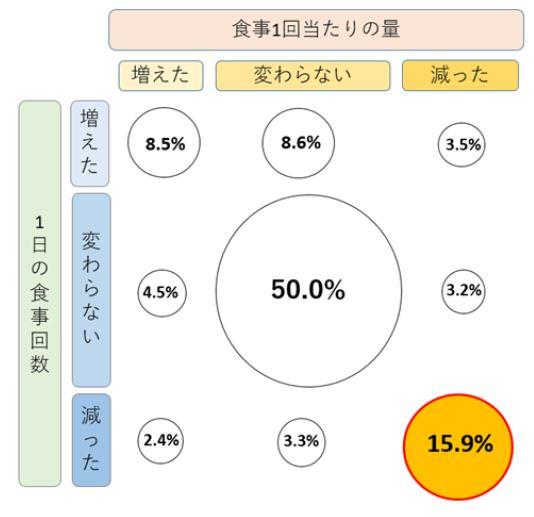 図「1日の食事回数」と「1回当たりの食事量」の増減を調査結果のマトリクス