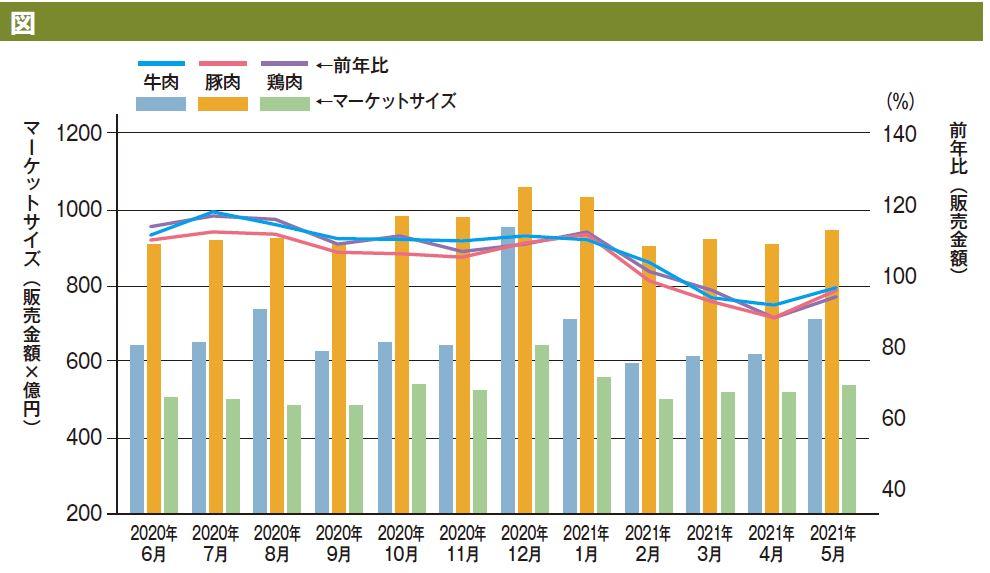 2020年6月~2021年5月のマーケットサイズ(販売金額)のデータ
