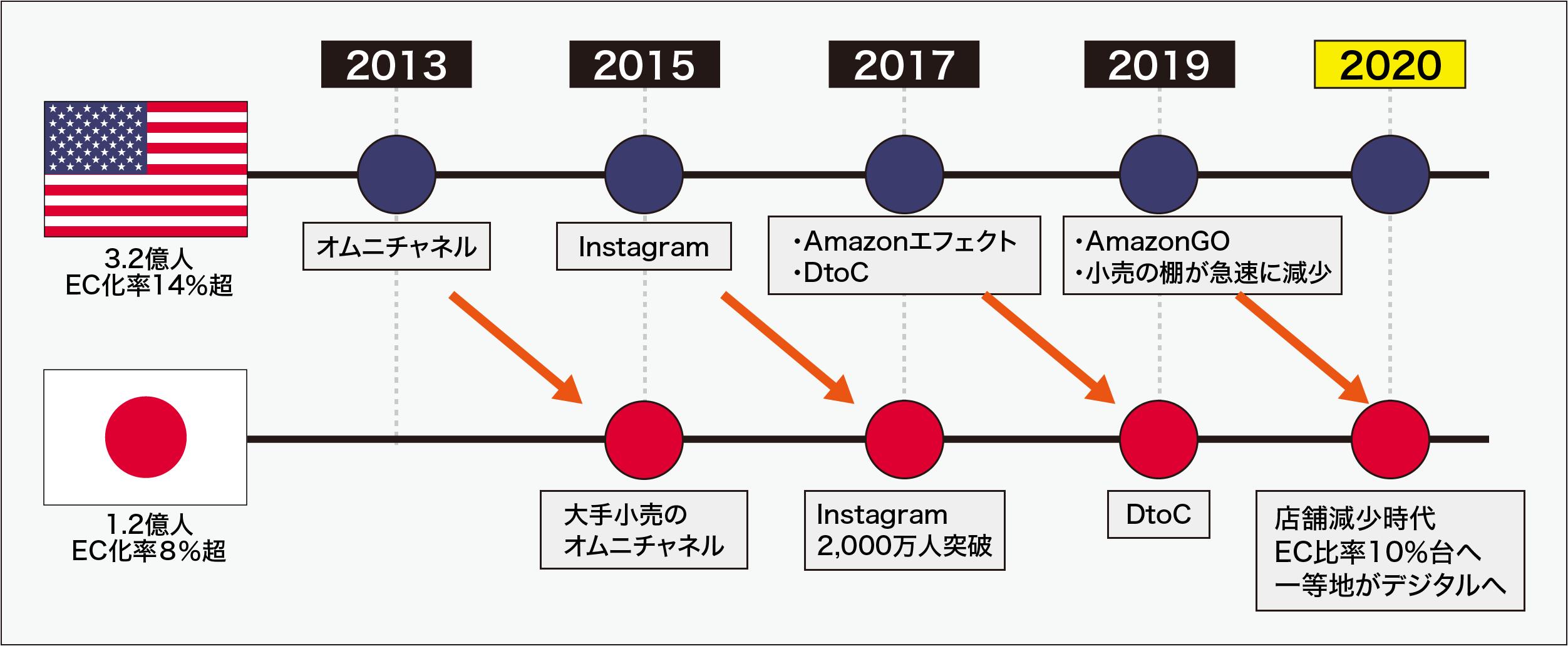 アメリカの小売トレンドは日本の先を行っている