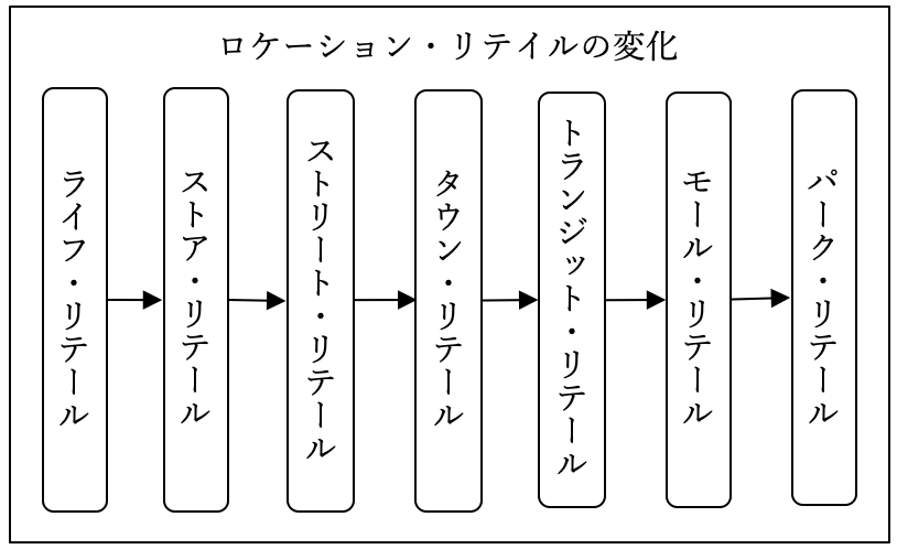 図表1 ロケーションリテールの変化