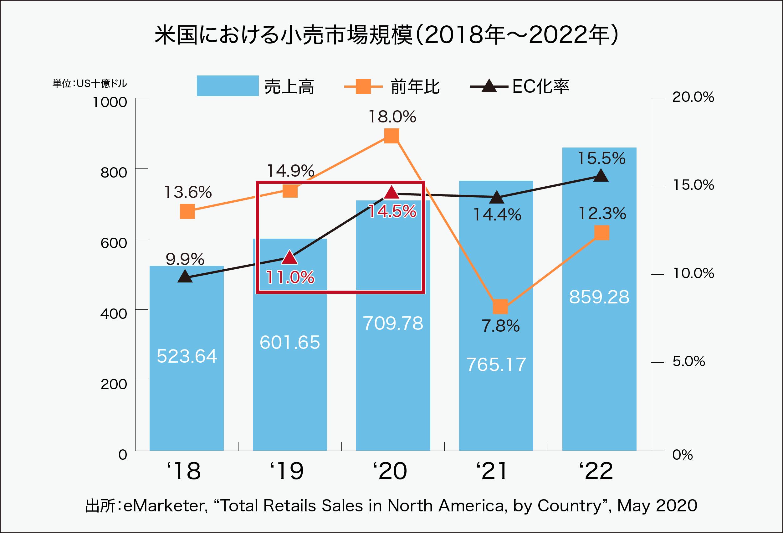 米国における小売市場規模(2018年~2022年)