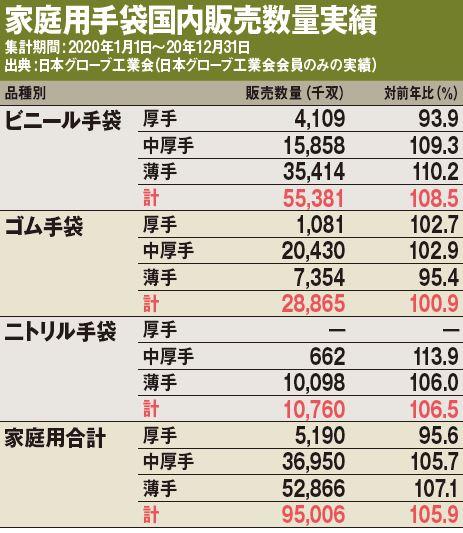 家庭用手袋国内販売数量実績