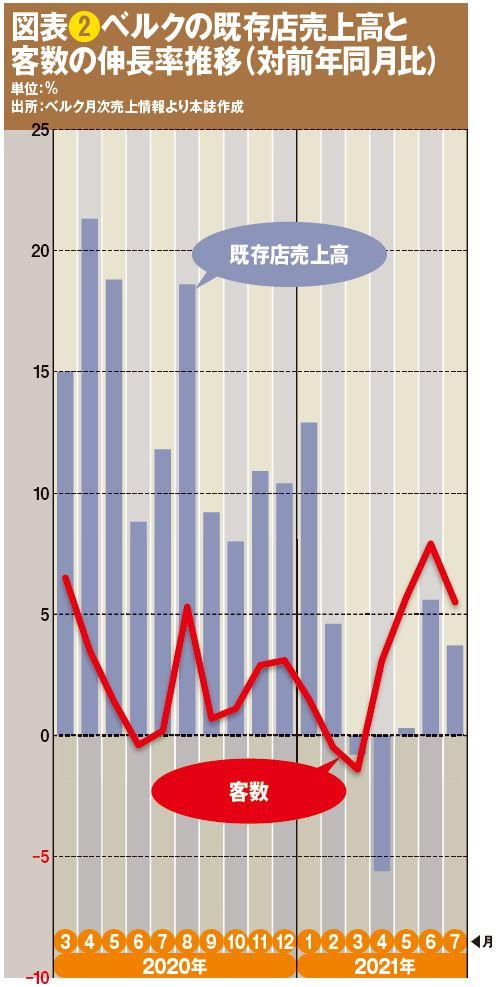図表❷ベルクの既存店売上高と客数の伸長率推移(対前年同月比)