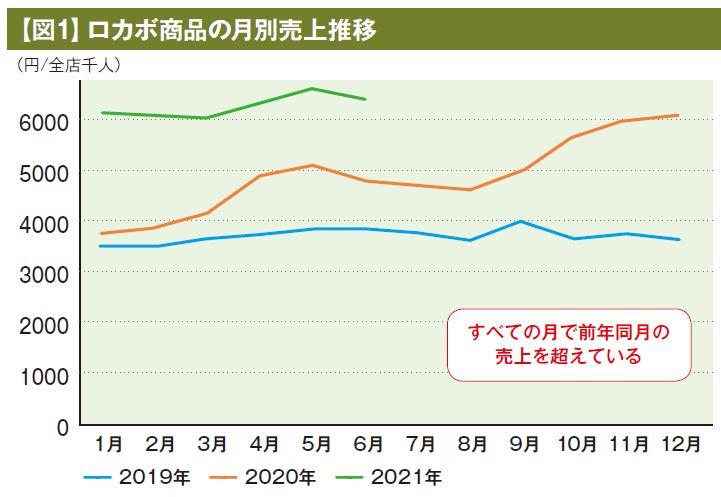 【図1】ロカボ商品の月別売上推移