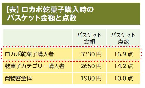 【表】ロカボ乾菓子購入時のバスケット金額と点数